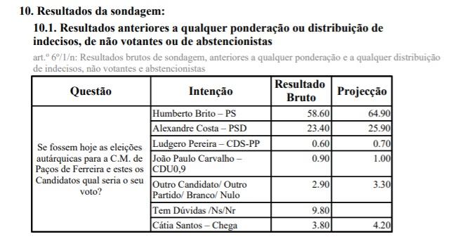 Resultados evidenciados no relatório de análise realizado pela ERC